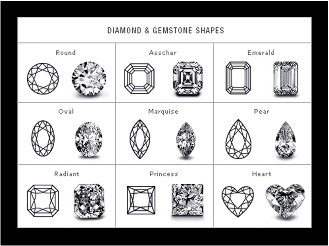 The ultimate Diamond Buying Guide :https://www.searchub.com/blog/the-ultimate-diamond-buying-guide/